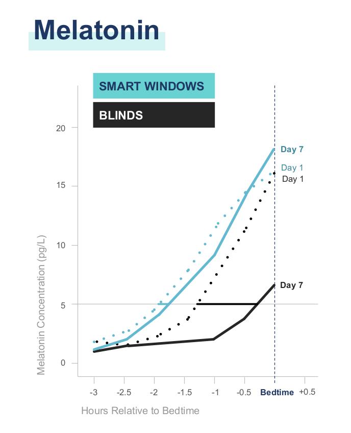 Melatonin Levels with Smart windows