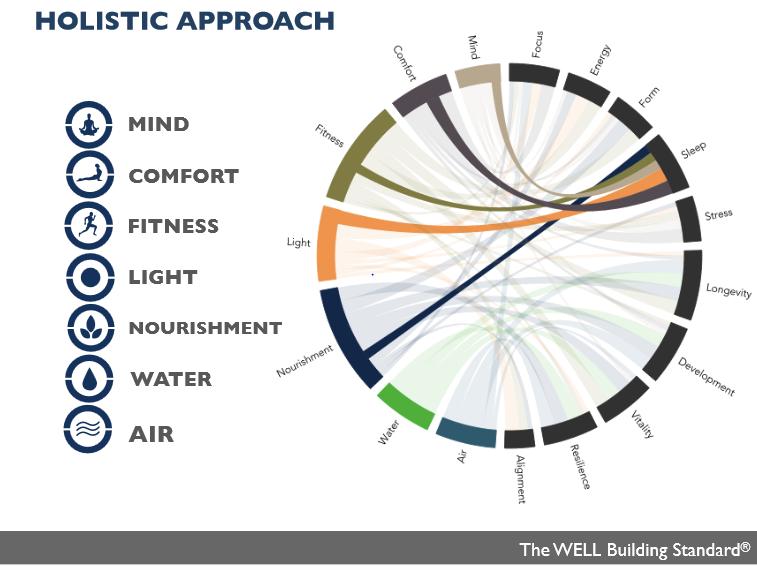 WELL Standard's holistic approach.